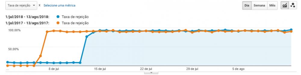 taxa de rejeição subindo em julho.PNG